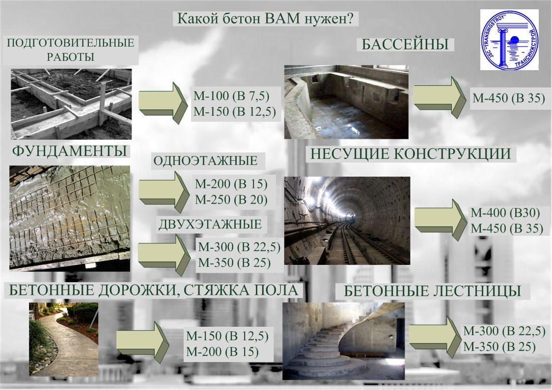 Бетон в35 цена за куб москва купить бетон готовый в кемерово